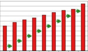 ارتفاع الدين العام 3,2% سنوياً إلى 71,7 مليار دولار حتى نيسان
