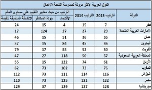 مؤشر مرونة ممارسة الأنشطة التجارية: النرويج الأفضل عالميًا وقطر الأولى عربيًا
