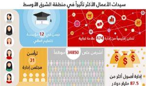 6 سيدات أعمال من الأكثر نفوذاً في العالم العربي