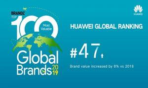 هواوي تعزز ترتيبها بين قائمة أقوى العلامات التجارية في العالم