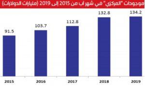 موجودات مصرف لبنان…تحت الضغط
