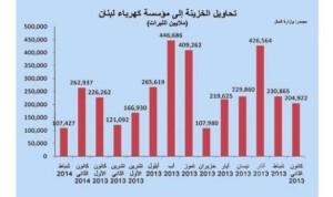 """التقنين لا يفارق يوميات اللبناني …الكهرباء تكلّف الدولة سنوياً 1,5 مليار دولار والقطاع """"إلى الوراء درْ"""""""